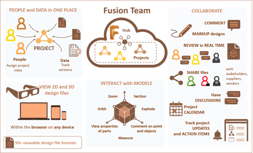 trial fusion 360 e fusion teams