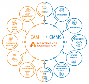 Maintenance Connection EAM